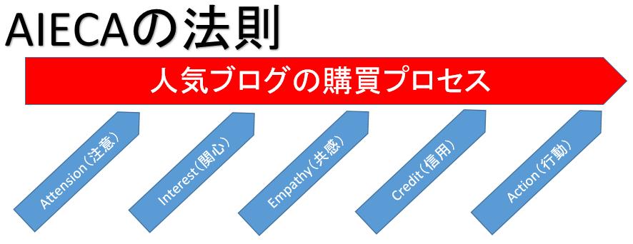 f:id:suzukidesu23:20170208195950p:plain