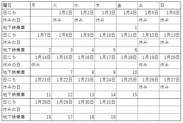 2019年1月の通勤カレンダー一例