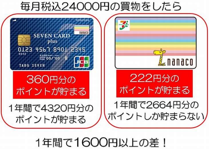 セブンカード・nanacoで支払った時のポイント差