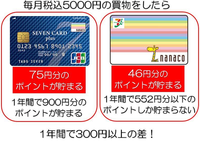セブンカードプラス・nanaco、それぞれで支払った時のポイント差