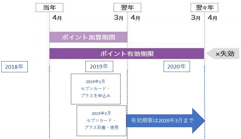 nanacoポイントの有効期限の詳細