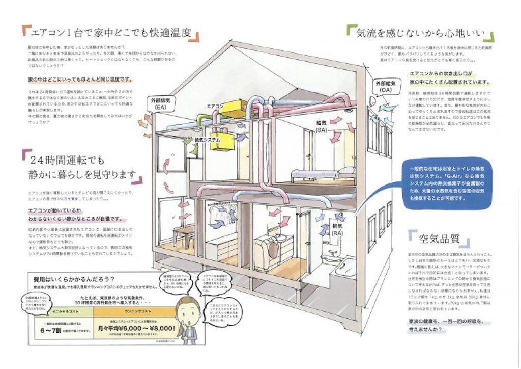 f:id:suzukikenchiku1:20180706225357j:image