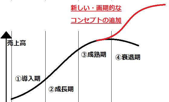 f:id:suzumassal:20200216004508p:plain