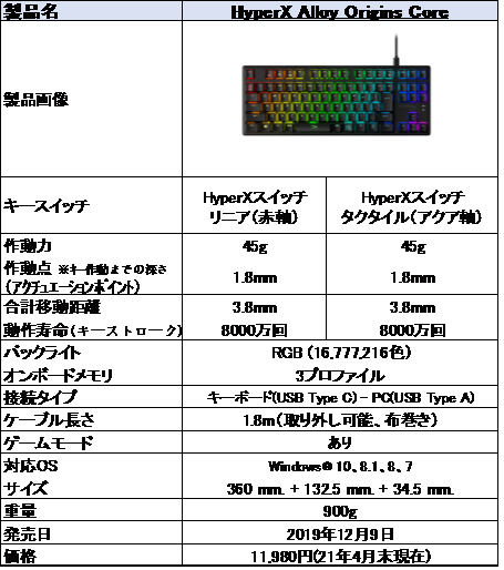 f:id:suzumichi:20210510232030p:plain