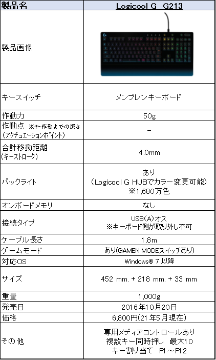 f:id:suzumichi:20210605153837p:plain