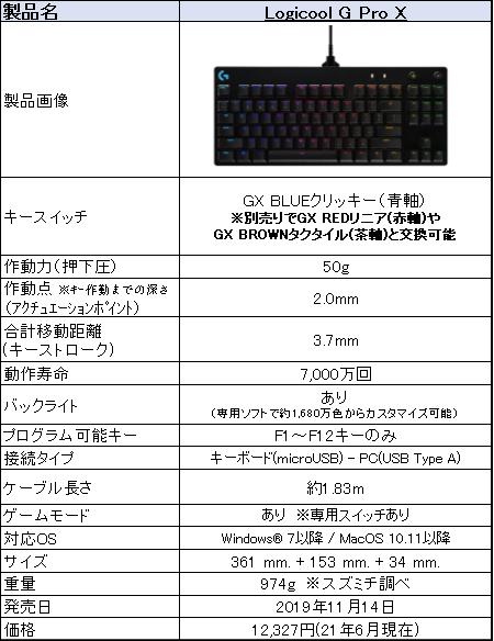 f:id:suzumichi:20210612133020p:plain
