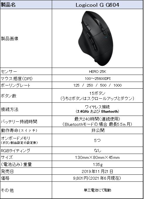 f:id:suzumichi:20210626213828p:plain