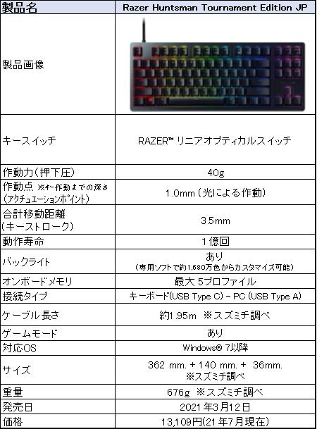 f:id:suzumichi:20210710145314p:plain