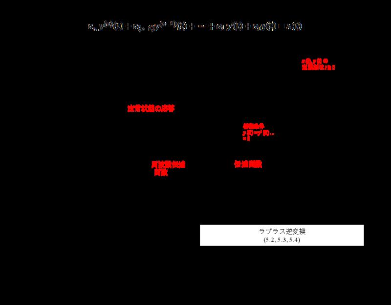 f:id:suzumushi0:20170611121527p:plain