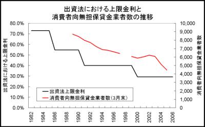 2.出資法における上限金利と消費者向無担保貸金業者数の推移