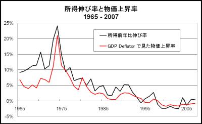 個別「所得伸び率と物価上昇率」...