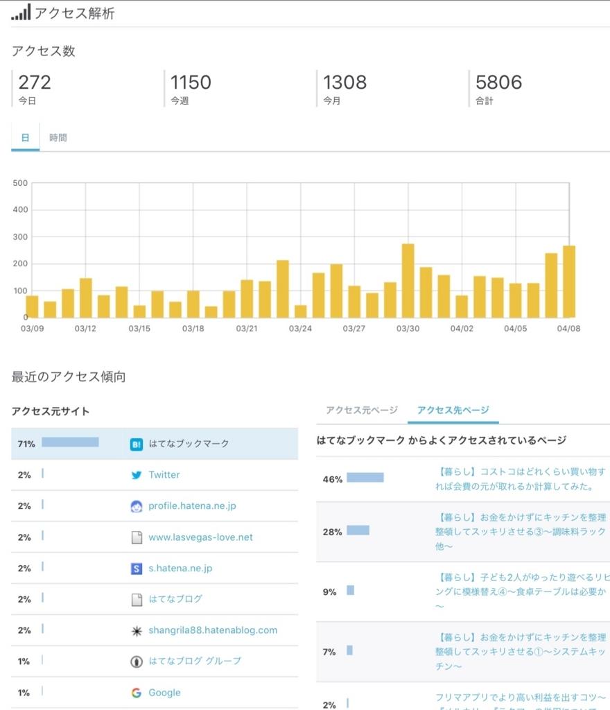 f:id:sweet-yu-sa:20180408212131j:plain