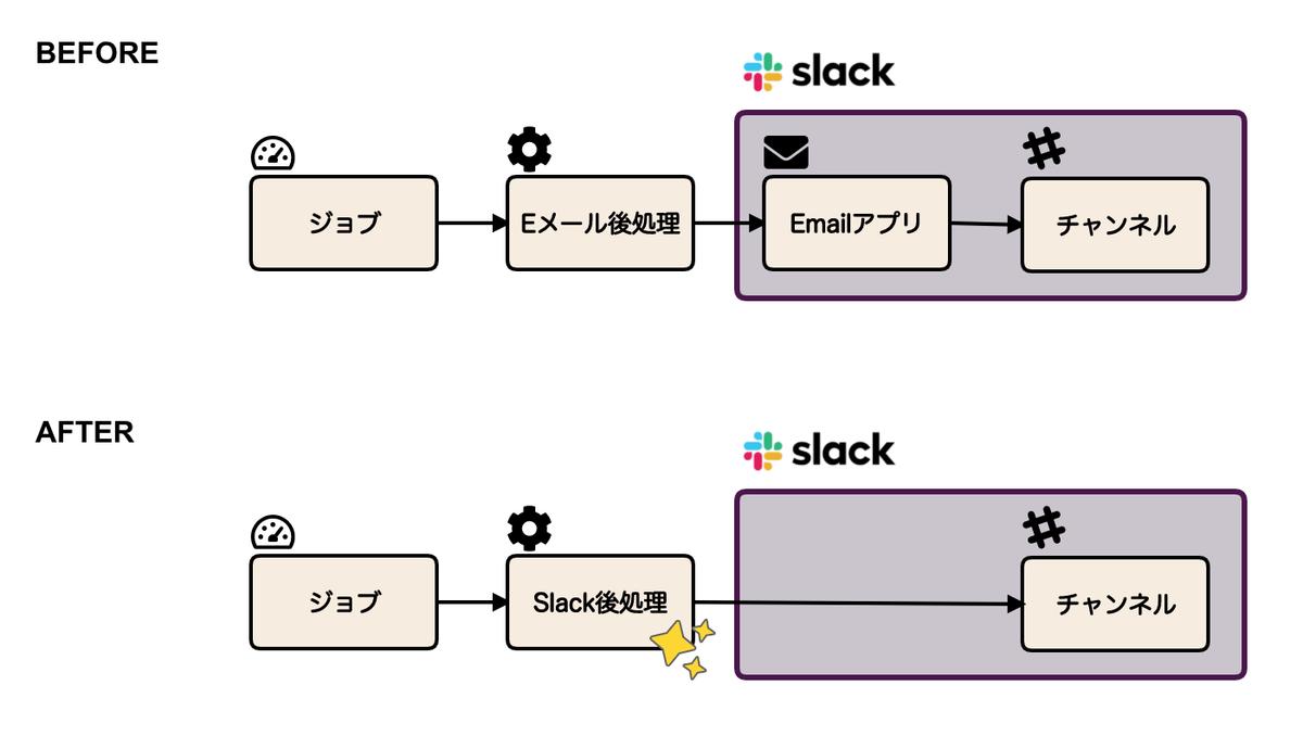 Slack後処理によって可能になることの説明図