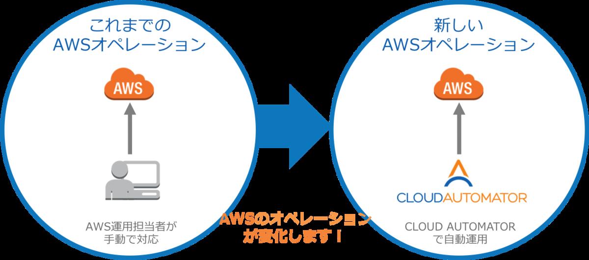 Cloud Automatorのコンセプト図