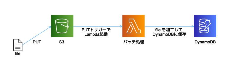 f:id:swx-miyamoto:20210728201319p:plain