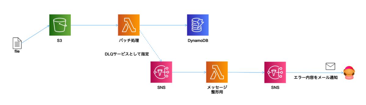 f:id:swx-miyamoto:20210728230153p:plain