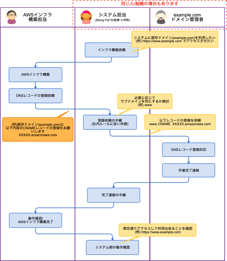 f:id:swx-tamura:20210714204340p:plain