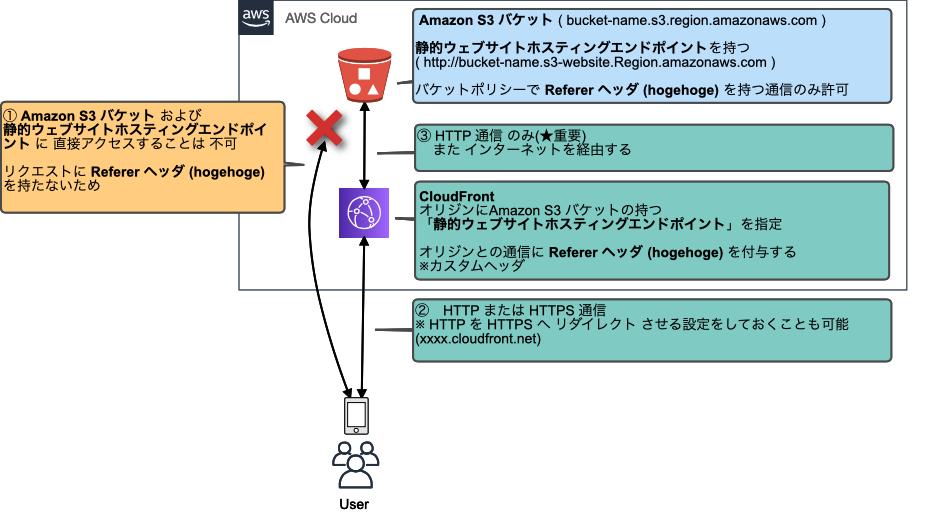 f:id:swx-yamamoto:20210428173845p:plain