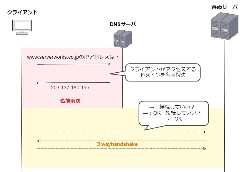 f:id:swx-yuki-kato:20210608225424p:plain