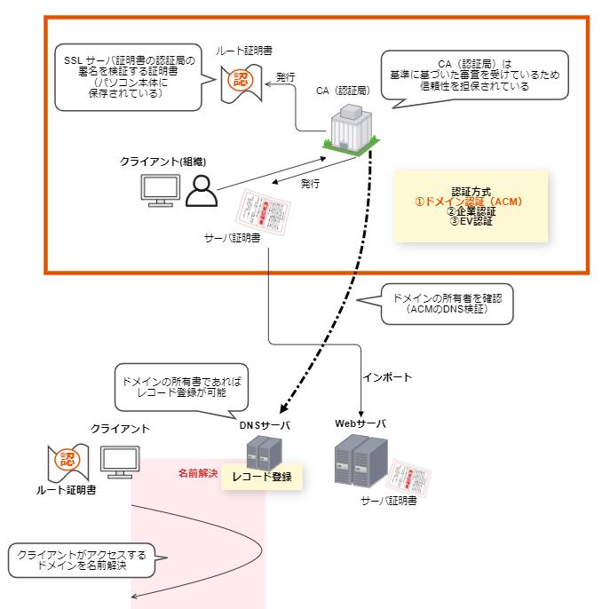 f:id:swx-yuki-kato:20210613220226p:plain