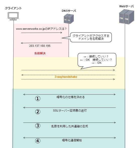 f:id:swx-yuki-kato:20210628064658p:plain