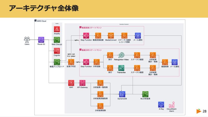 サービスのアーキテクチャ図