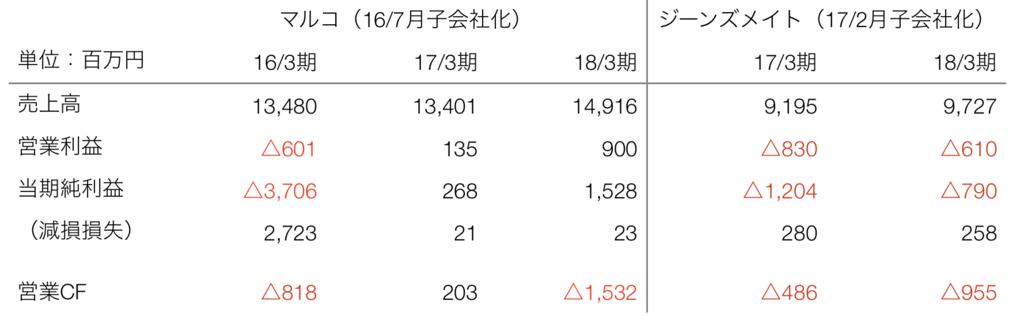 f:id:sy-11-8-yossamaaaa:20180729114427p:plain