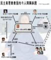 民主真理教教団内の人間関係図