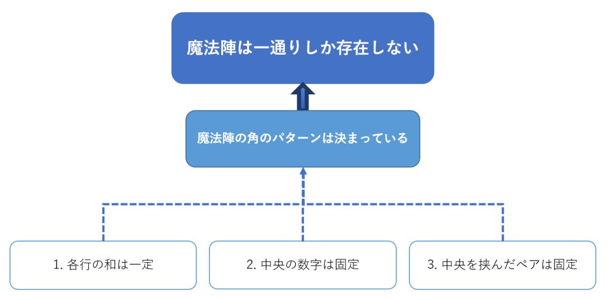 f:id:syakoo:20190831135135p:plain