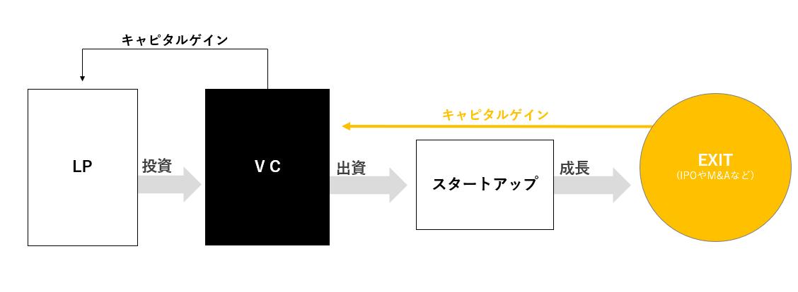 VC 仕組み