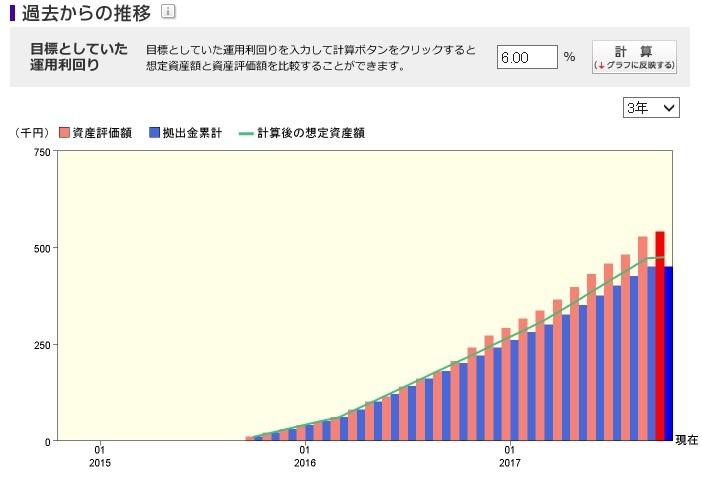 三菱 ufj 信託 銀行 確定 拠出 年金