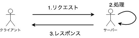 f:id:symmt9302:20160811145354p:plain