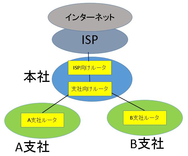 ネットーワーク構成とルータ配置
