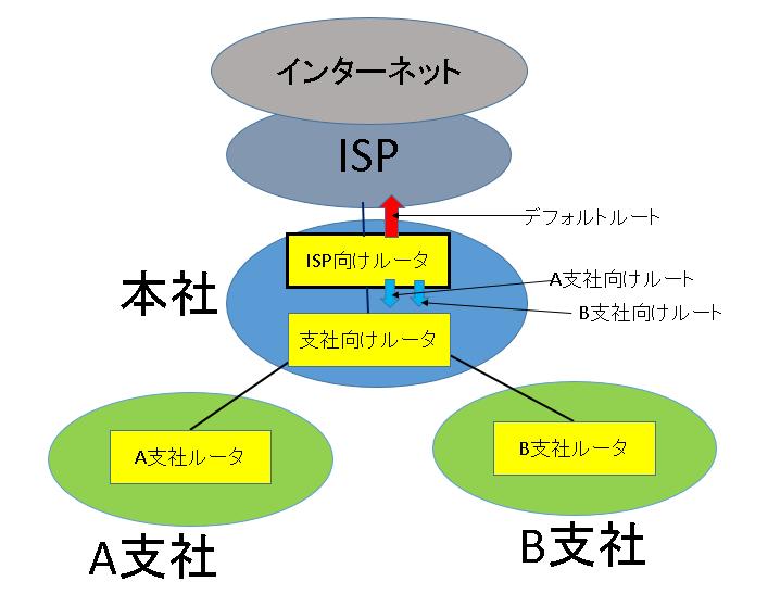 ISPむけルータ設定