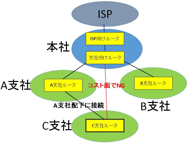 C支社の接続