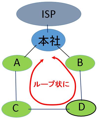 D支社とB支社/C支社に接続し、ループ状に