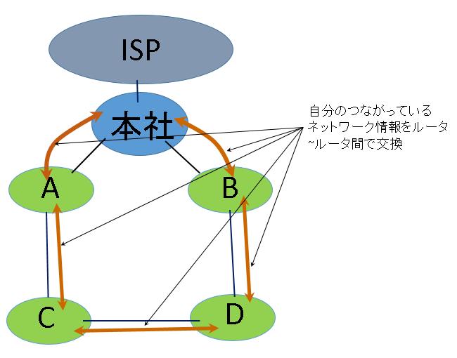 ルータ~ルータ間でネットワーク情報を自動交換