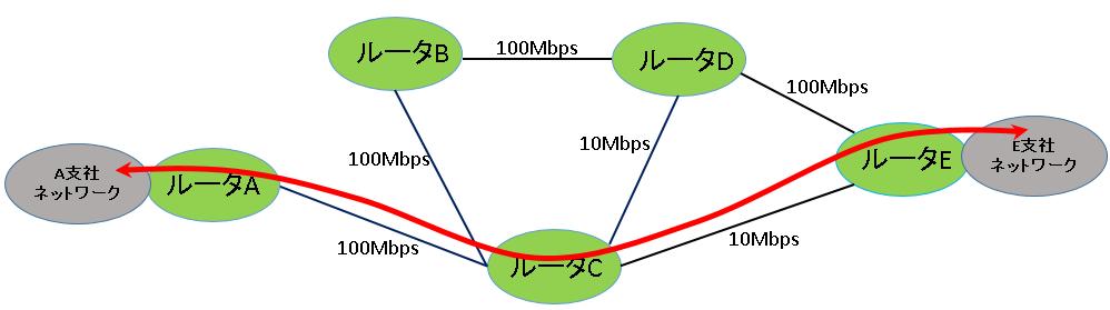 RIPは経由するルータの数(ホップ数)で最適経路を決定する