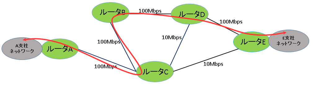 OSPFは経由する回線の太さも最適経路の決定に反映される