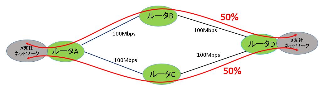 OSPFは途中の回線が同じ太さなら不可分散も可能