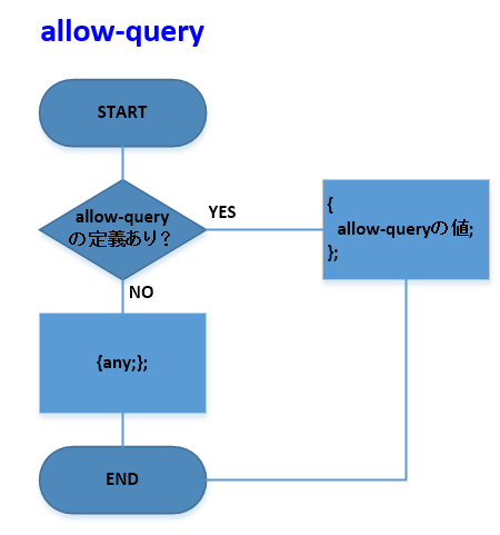 allow-queryの動作
