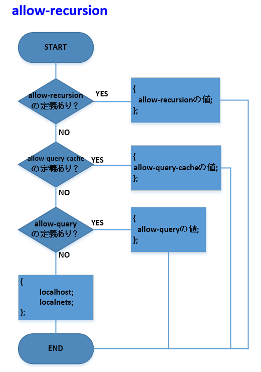 allow-recursionの動作