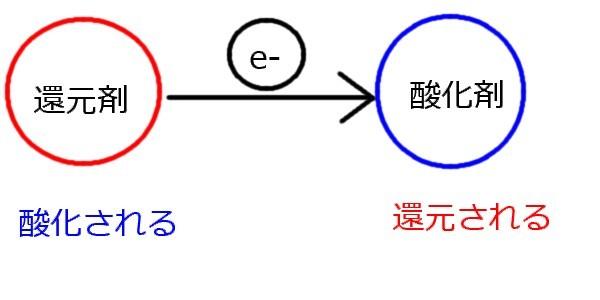 酸化還元反応