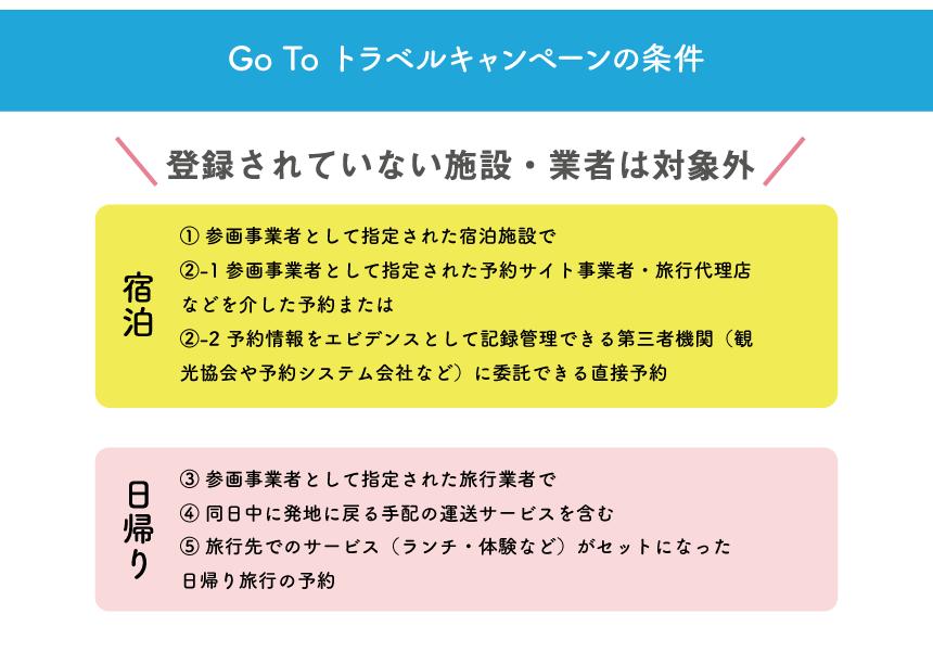 GoToキャンペーンの対象には施設の登録が必須条件