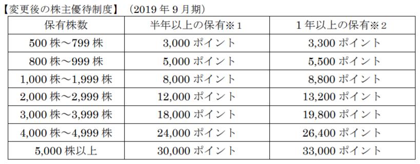 f:id:syokora11:20181110123054p:plain