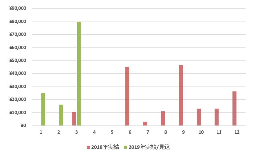 f:id:syokora11:20190330081226p:plain