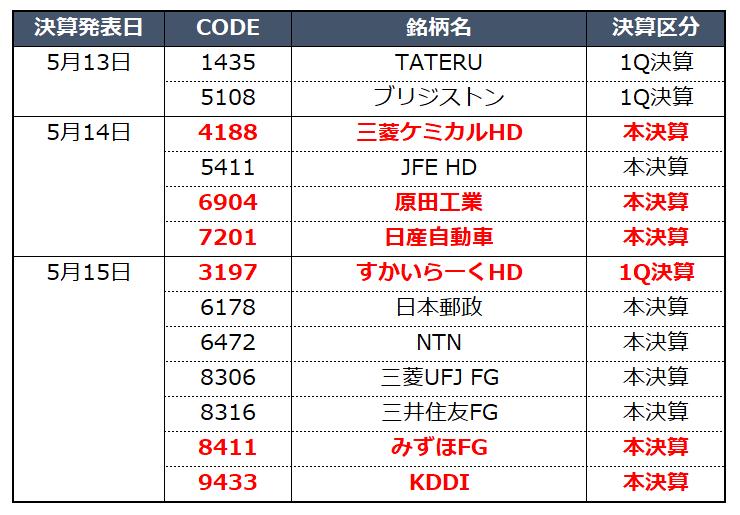 f:id:syokora11:20190513080041p:plain