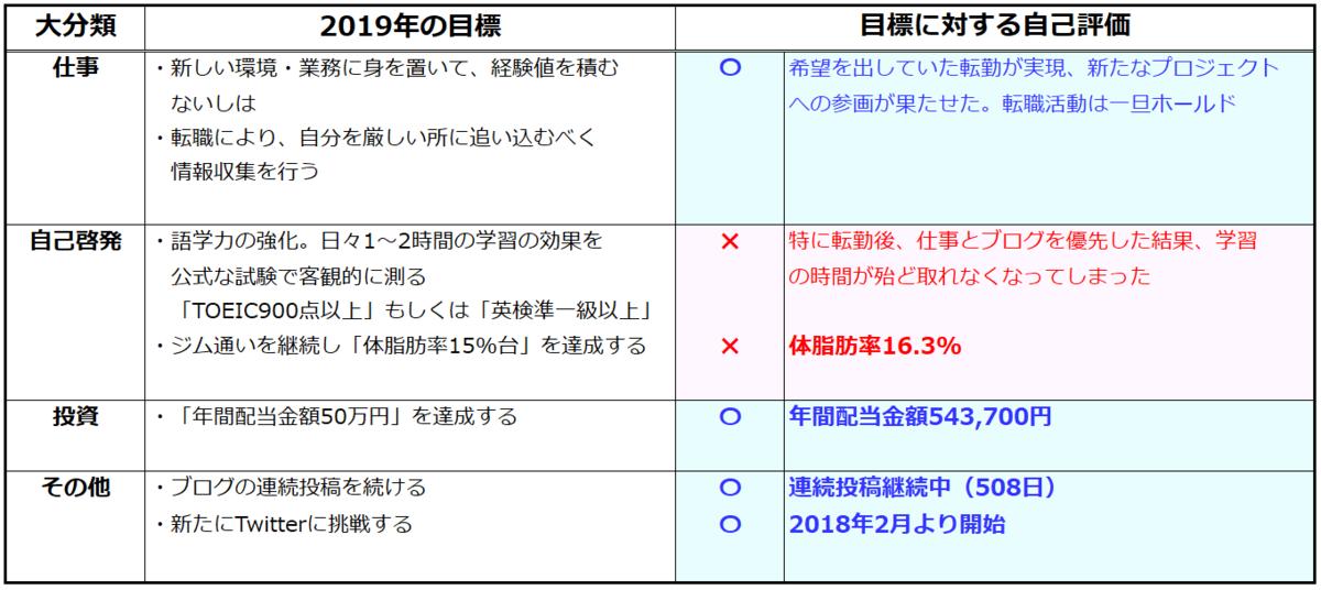f:id:syokora11:20191227005049p:plain