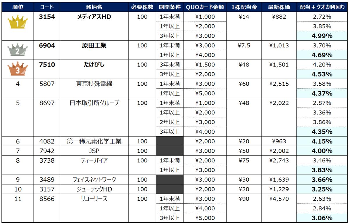 f:id:syokora11:20200124073737p:plain