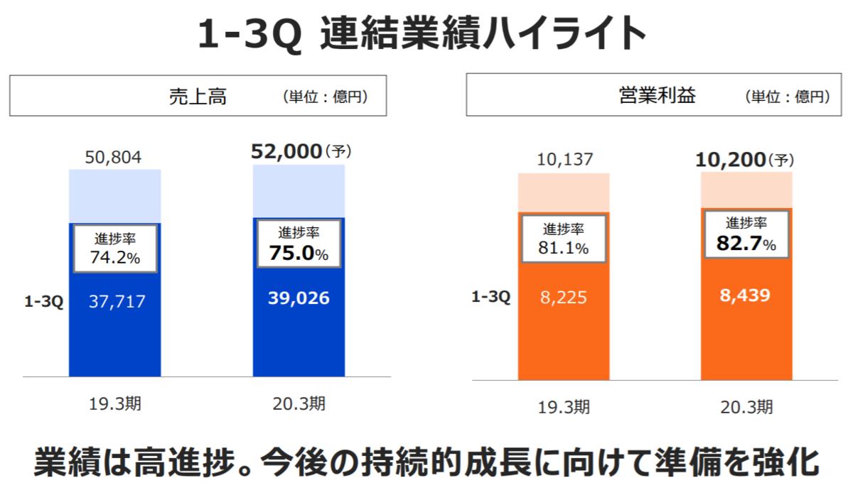f:id:syokora11:20200201041944p:plain